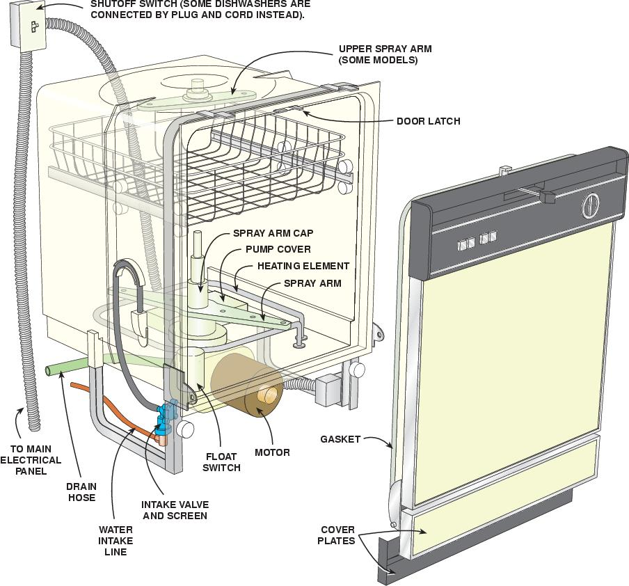 How To Install A Dishwasher Easy DIY Project