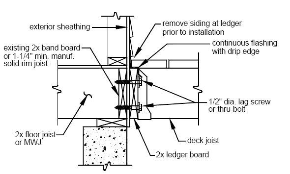 Proper Deck Ledger Detai