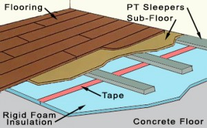 How To Insulate Concrete Floors