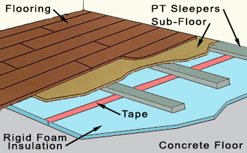 Basement Flooring How To Insulate A Concrete Floor - Underlayment on concrete floor in basement