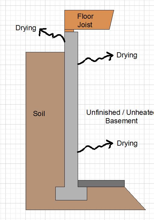 Basement Vapor Barrier Basement Insulation Issues