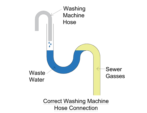 Sewer Smell In Laundry Room