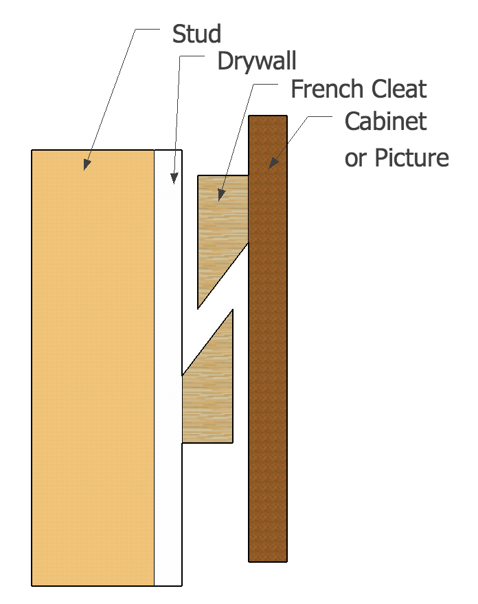 How To Hang A Large Picture French Cleat Hci